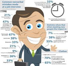 ktc ela information non verbal mistakes made a job interviews from a survey of 2000 bosses