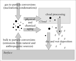 Chapter 9 Aerosol Particles