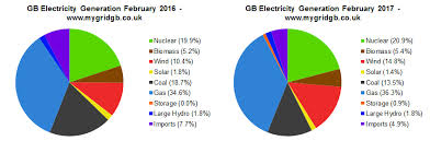 Uk Energy Sources Pie Chart February 2017 In Review Mygridgb