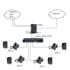 pabx diagram pabx image wiring diagram voip pabx ip pabx ip routing via adsl voip save cost by using voip on pabx