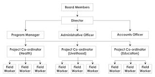 Organization Chart St Xaviers Social Service Society