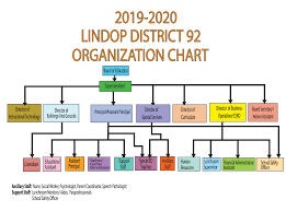 Lindop 92 School District Organizational Chart 2019 2020