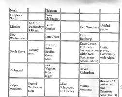 What Denomination Am I Chart Abbotsford City Church
