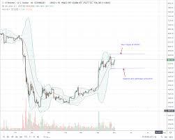 Bitcoins Future Is Shining But Btc Bulls Under Liquidation