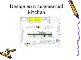 Design A Commercial Kitchen Cool Inspiration
