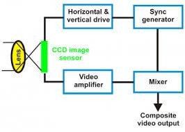 cameras cctv information diagram 3 2 monochrome ccd camera block diagram