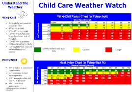 Child Care Temperature Chart When Is It Too Hot Or Cold For Outside Play Good Resource