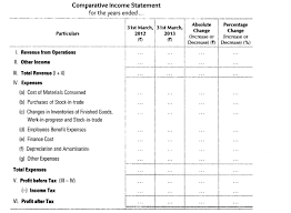 financial statement format important questions for cbse class 12 accountancy tools of financial