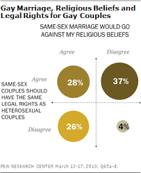 growing support for gay marriage changed minds and changing most people 56% say that same sex marriage would conflict their religious beliefs most 66% also say that same sex couples should have the same