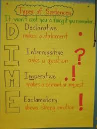 Sentence Types 3 W 6 1e Lessons Tes Teach
