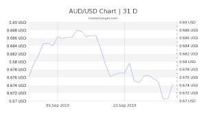 Us To Aud Chart 0 72 Aud To Usd Exchange Rate Live 0 50 Usd Australian
