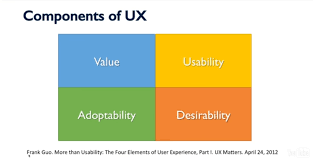 And Between The Guide Ultimate Usability Difference — User Experience