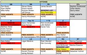 Red Sox Depth Chart 2013 Patriots Needs Based Depth Chart Boston Com