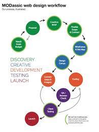 Website Design Workflow Chart How A Website Is Built Web Design Workflow Modassic Marketing