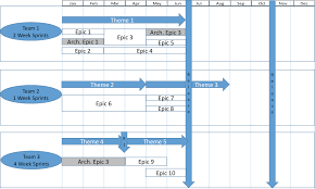 Agile Release Plan Revisited: A Simple Program-Level Example ...