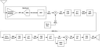 rf receiver block diagram ireleast info block diagram of radio receiver the wiring diagram wiring block