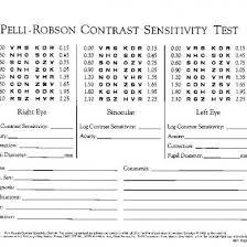 Pelli Robson Contrast Sensitivity Chart Pdf Pelli Robson Etdrs Score Sheet Instructions K6nq6z9go2lw