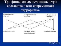В России Реферат Скачать Терроризм В России Реферат Скачать