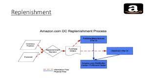 Amazon Warehouse Process Flow Chart Amazon Supply Chain
