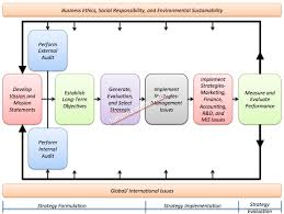 Strategic Planning Framework Example Of A Strategic Planning Framework Strategic