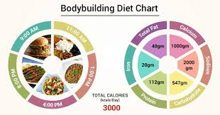 Protein Diet Chart For Gym In Hindi Diet Chart For Bodybuilding Patient Bodybuilding Diet Chart