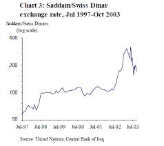 Forex Iraqi Dinar To Us Dollar Afi Forex Indicator