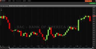 Stockcharts Free Charts 6 Best Free Stock Charts Bedaytrader Com