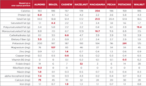 Nuts Nutrition Chart Powerful Nutrition Almond Board Of California