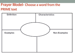 Dale Frayer Ppt What Are Words Worth Vocabulary Instruction Worth Its Weight