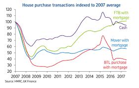 Investors Are Finally Losing Interest In Uk Housing Moneyweek