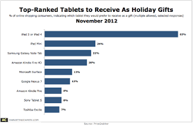 Top Charts November 2012 Buying Someone A Tablet This Holiday Season Chances Are