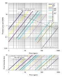 Velocity Of Water Through A Pipe Chart Pvc Pipes Schedule 40 Friction Loss And Velocity Diagrams