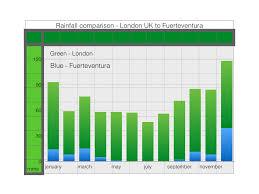 Climate Weather Temperature In Fuerteventura