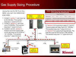 gas supply sizing procedure