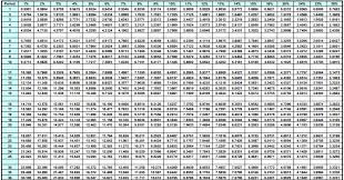 Annuity Factor Chart Steps To Calculate Annuity Payments Accounting Education