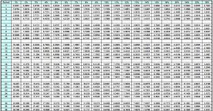 pvifa chart nomane crewpulse co rh nomane crewpulse co present value interest factor table annuity present value interest factor table annuity