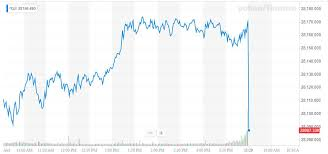 Dow Jones All Time High Chart Dow Retreats As Consumers Begin 1 Trillion Christmas