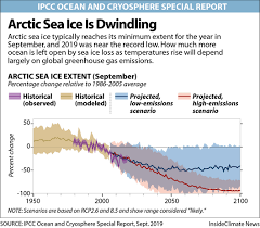 Global Sea Ice Chart Chart Arctic Sea Ice Is Dwindling Insideclimate News