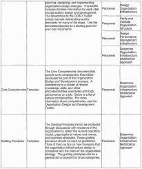 005 Employee Development Plan Template Personal Training Plans