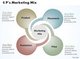 4 P S Of Marketing Chart 4ps Marketing Mix Powerpoint Template Slide Powerpoint