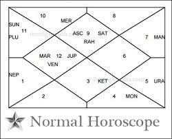 Saptamsa Chart Horoscope Chart Prediction Vedic Astrology Free Chart Janma
