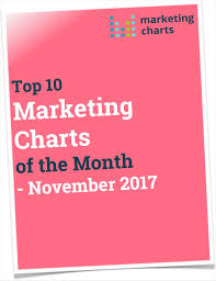 Marketing Charts 2017 Top 10 Marketing Charts Of The Month November 2017 Free