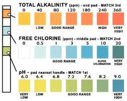 Pool Tester Chart Chlorine Test Strips Color Chart Bedowntowndaytona Com