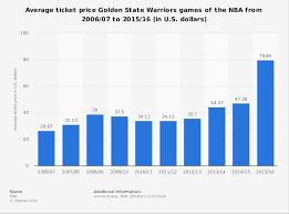 Raptors Tickets Price Chart Nba Golden State Warriors Average Ticket Price 2006 2016