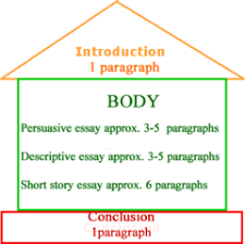 argumentative writing for th grade com introduction