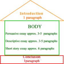 argumentative writing for th grade com introduction