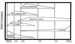 Carb Jetting Chart Carburetor Jet Tuning Effectiveness Guide