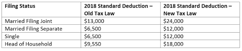 2014 Standard Deduction Chart Making Sense Of The New Tax Code Huber Financial Advisors Llc