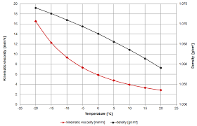 Antifreeze Ratio Temperature Chart Viscosity Of Automotive Antifreeze Viscosity Table And