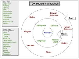 How to Write a TOK Essay     Steps  with Pictures    wikiHow